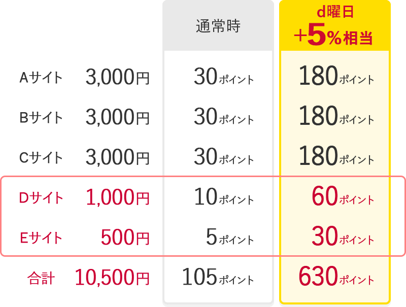 https://nttdocomo-ssw.com/keitai_payment/campaign/dp/images/superchance/img_example.png