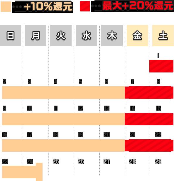 月~木は+10%還元、金・土は最大+20%還元。2月24日(月)まで